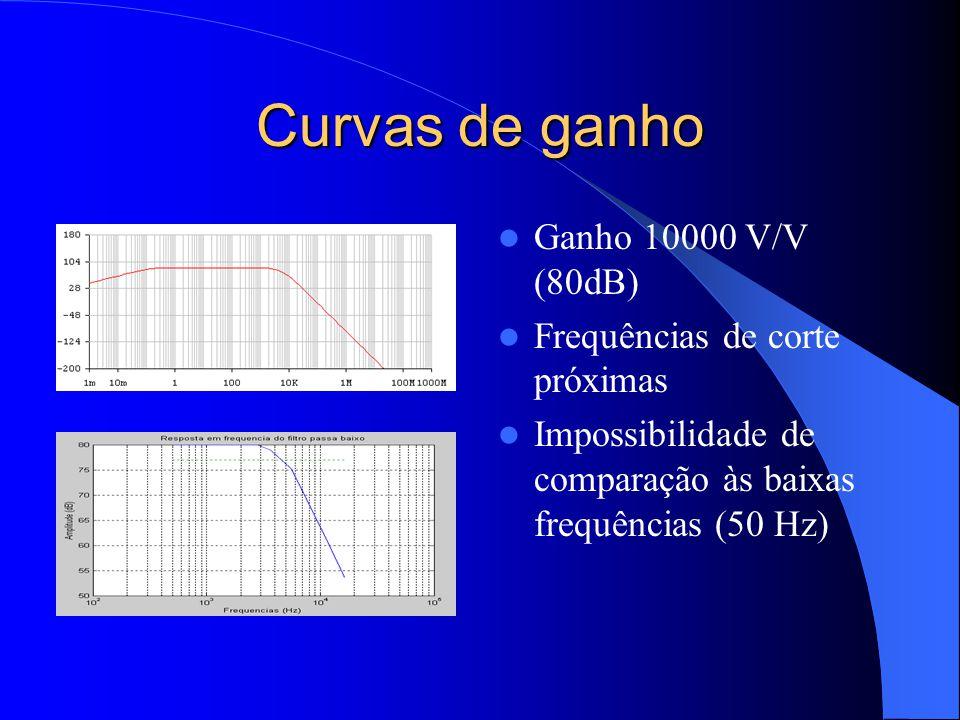 Curvas de ganho Ganho 10000 V/V (80dB) Frequências de corte próximas