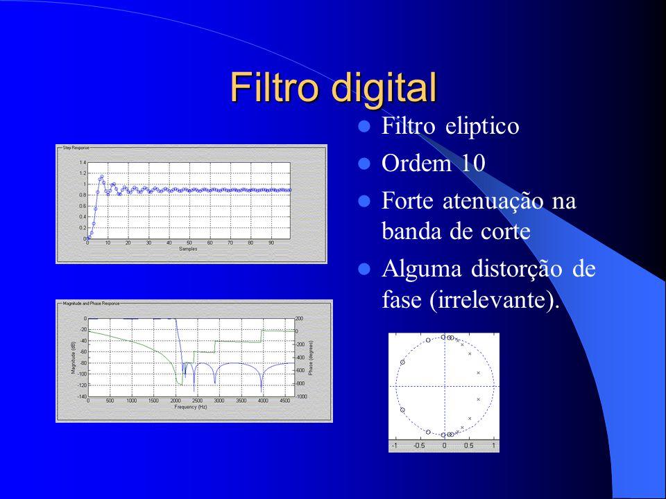 Filtro digital Filtro eliptico Ordem 10