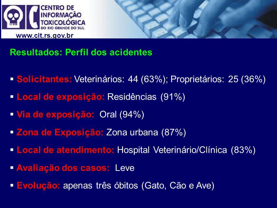 Resultados: Perfil dos acidentes