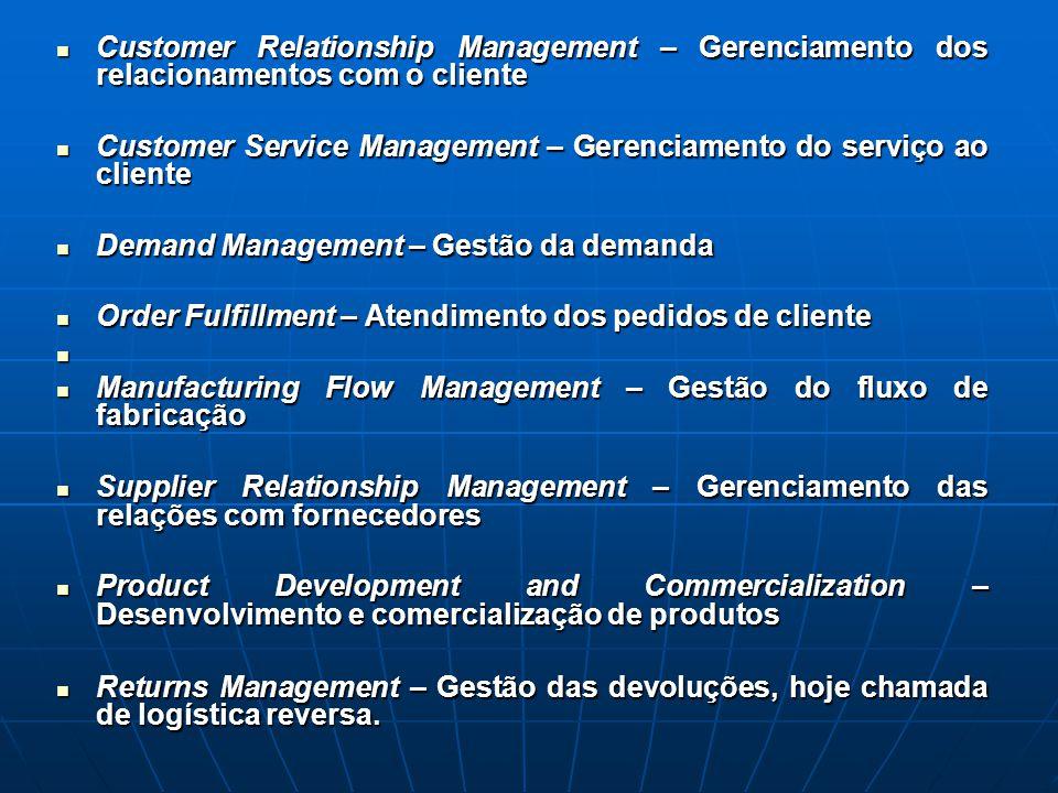 Customer Relationship Management – Gerenciamento dos relacionamentos com o cliente
