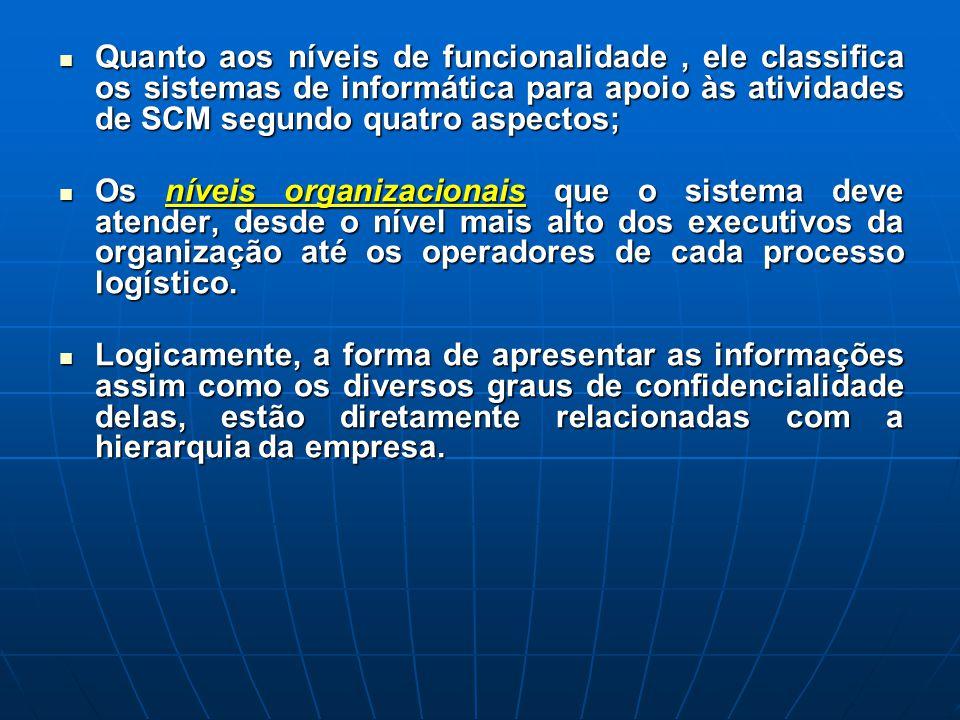 Quanto aos níveis de funcionalidade , ele classifica os sistemas de informática para apoio às atividades de SCM segundo quatro aspectos;