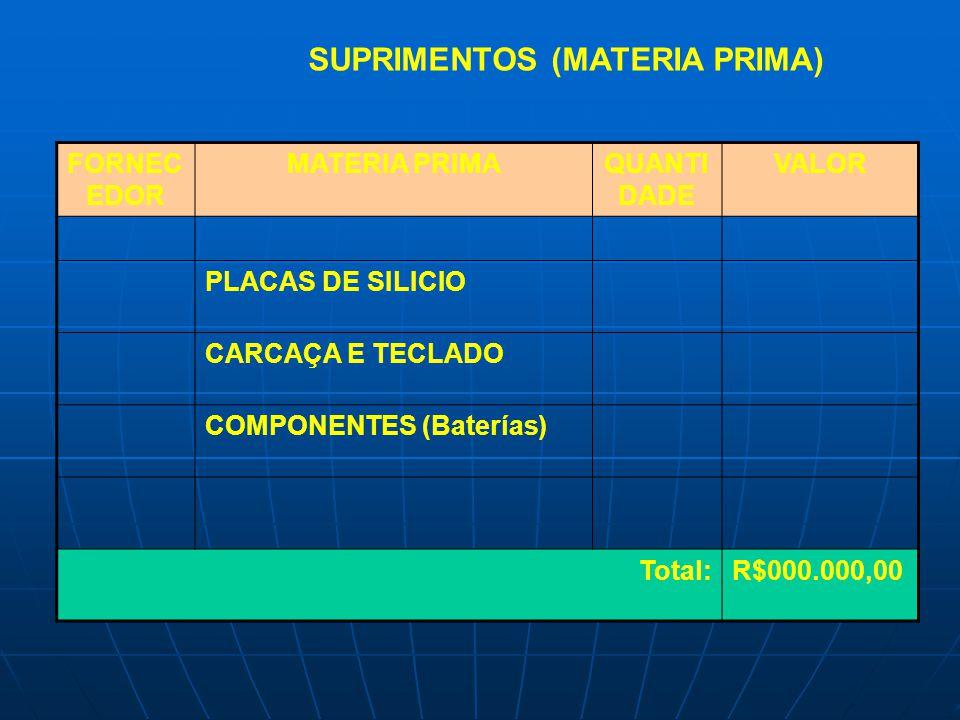 SUPRIMENTOS (MATERIA PRIMA)