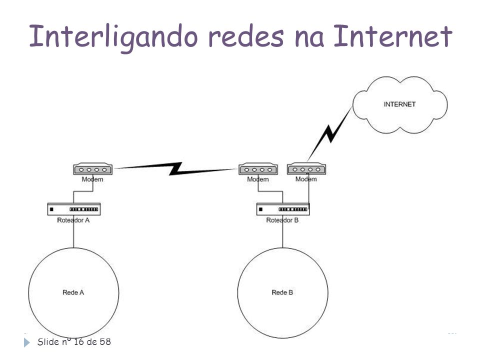 Interligando redes na Internet