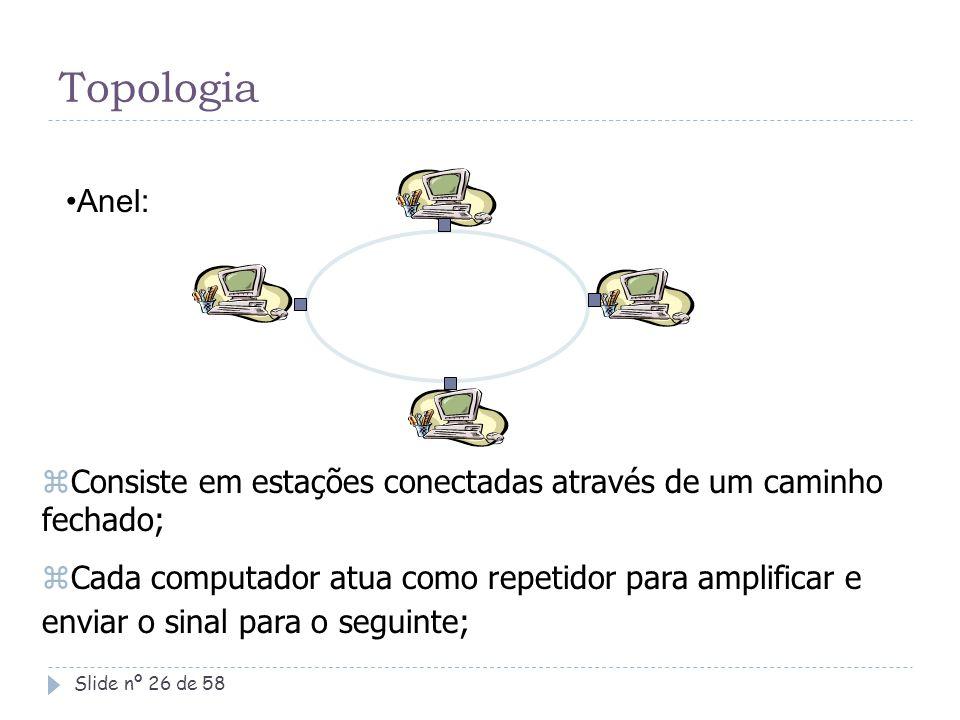 Topologia Anel: Consiste em estações conectadas através de um caminho fechado;