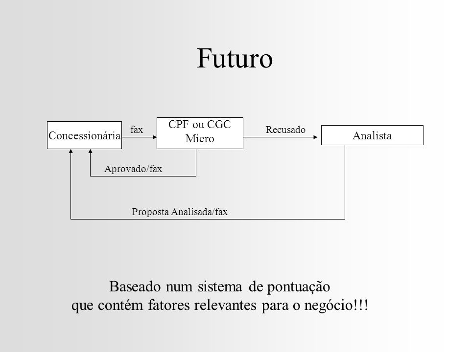 Futuro Baseado num sistema de pontuação