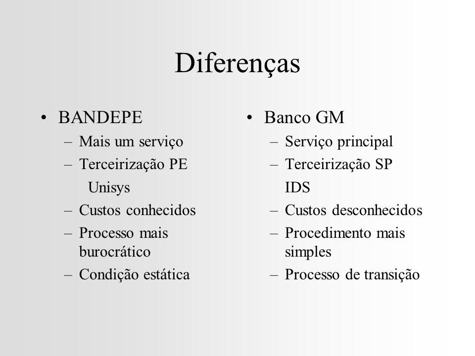 Diferenças BANDEPE Banco GM Mais um serviço Terceirização PE Unisys