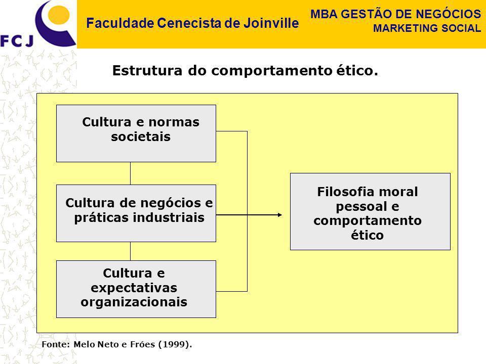 Cultura e normas societais
