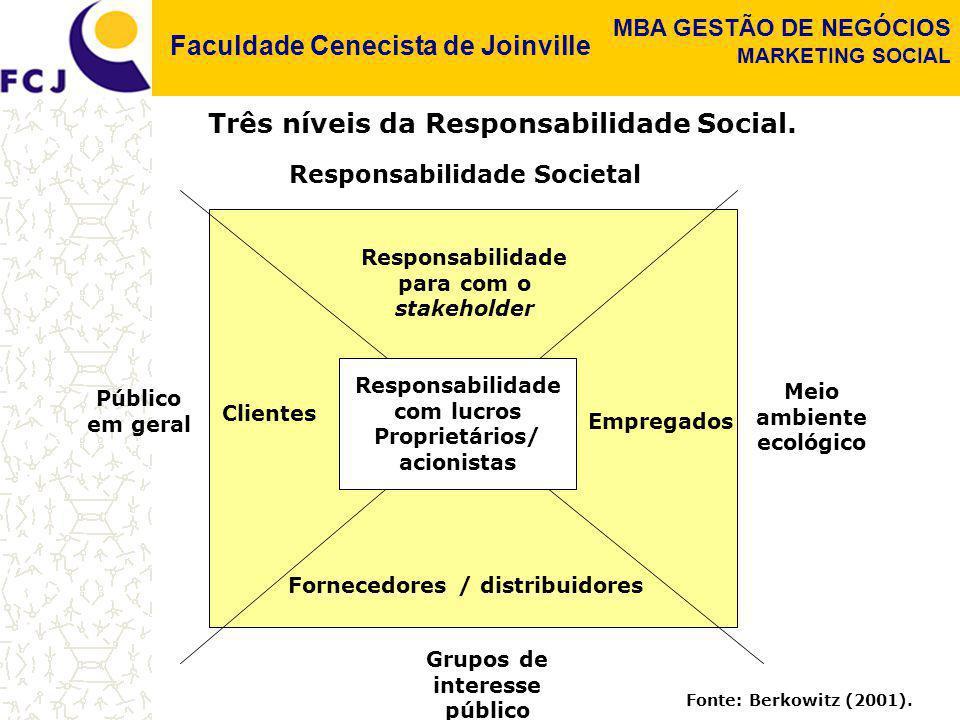 Três níveis da Responsabilidade Social.