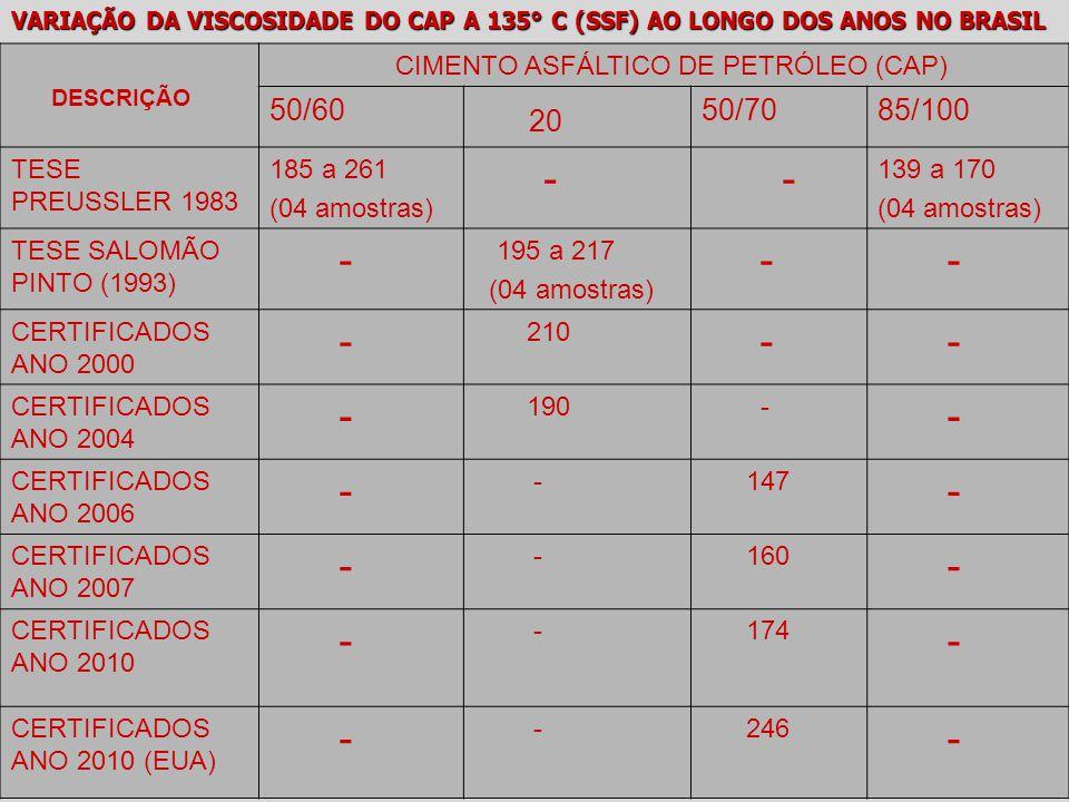 20 - 50/60 50/70 85/100 CIMENTO ASFÁLTICO DE PETRÓLEO (CAP)