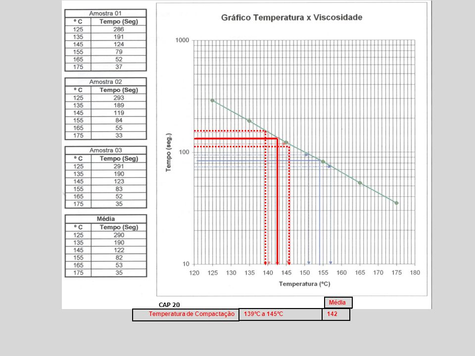 CAP 20 MédIa Temperatura de Compactação 139ºC a 145ºC 142