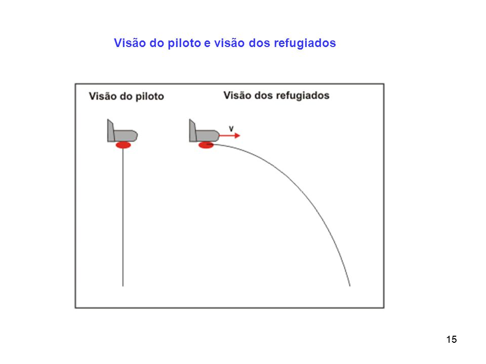 Visão do piloto e visão dos refugiados