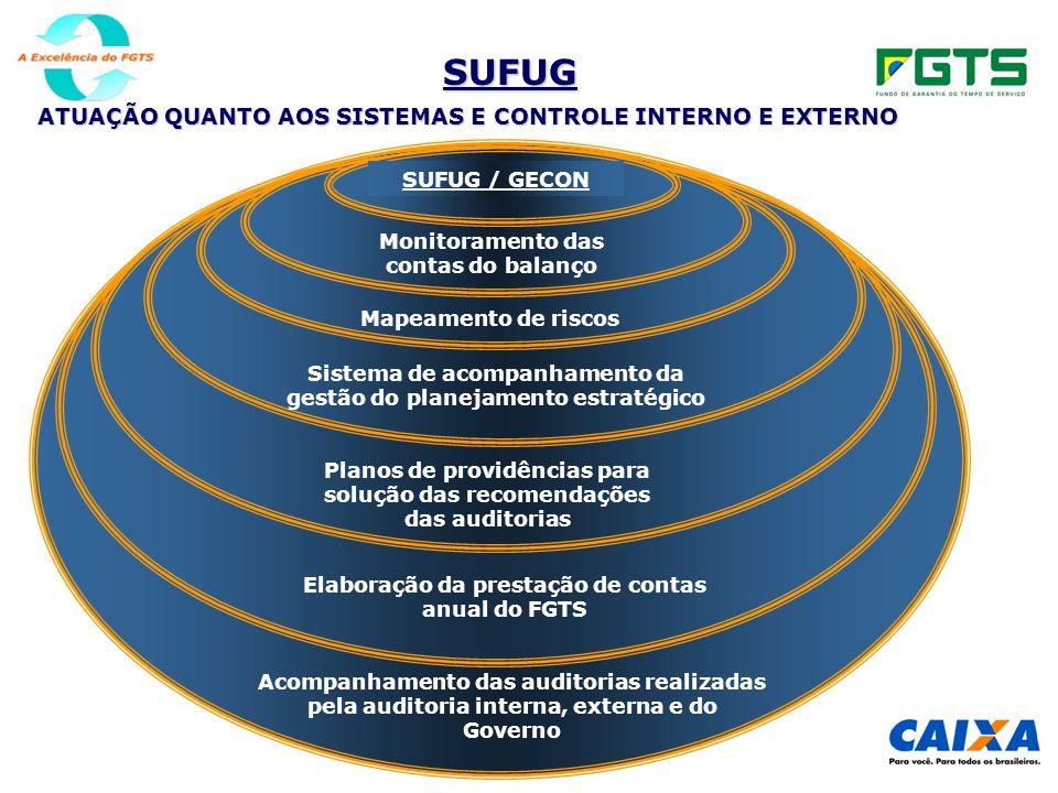 SUFUG ATUAÇÃO QUANTO AOS SISTEMAS E CONTROLE INTERNO E EXTERNO