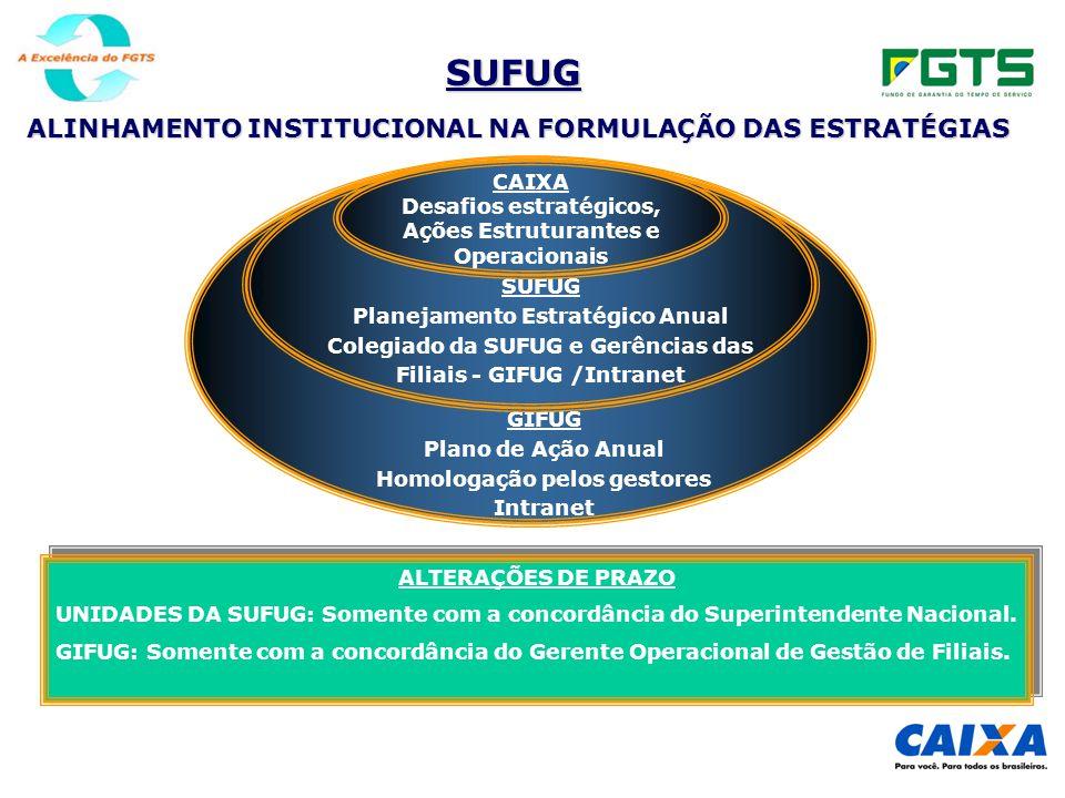 SUFUG ALINHAMENTO INSTITUCIONAL NA FORMULAÇÃO DAS ESTRATÉGIAS CAIXA