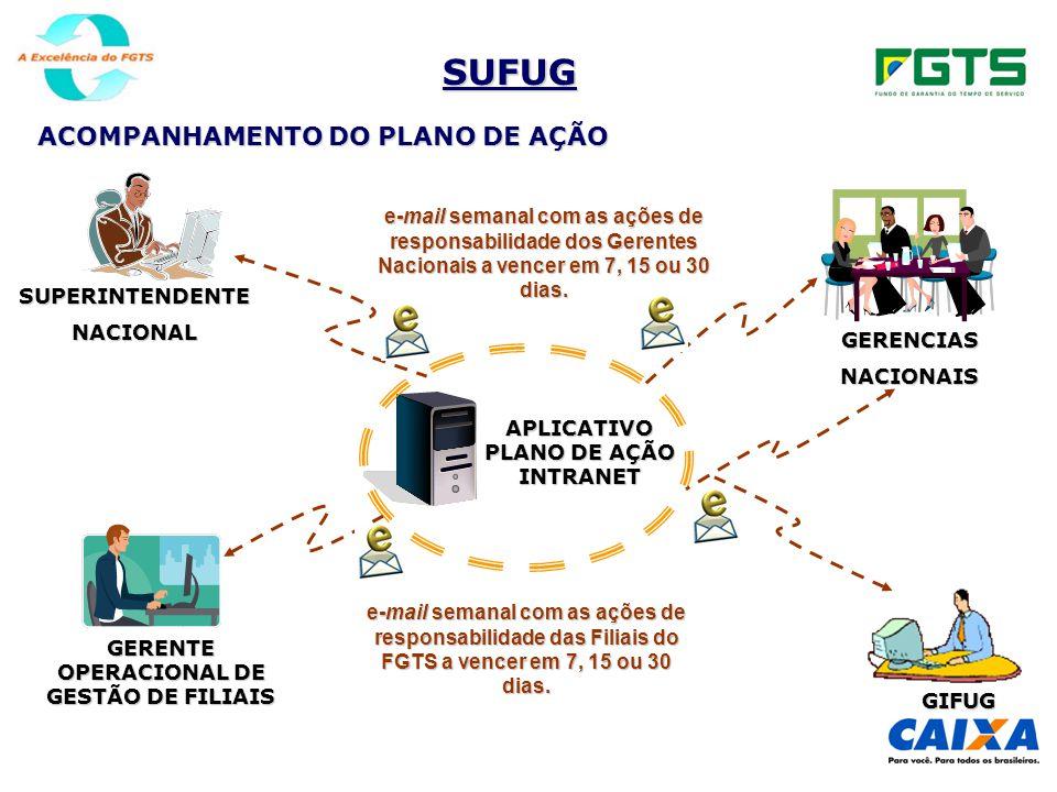 GERENTE OPERACIONAL DE GESTÃO DE FILIAIS