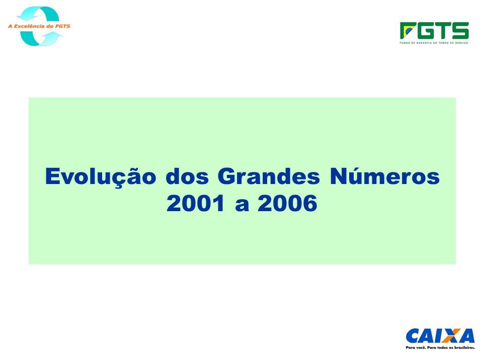 Evolução dos Grandes Números 2001 a 2006