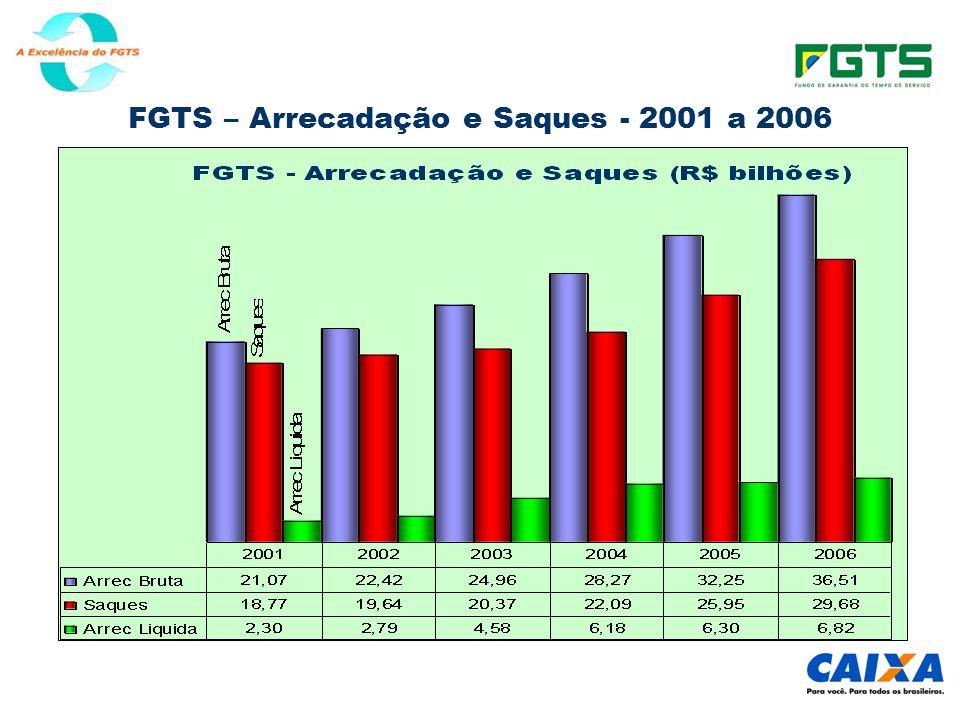 FGTS – Arrecadação e Saques - 2001 a 2006