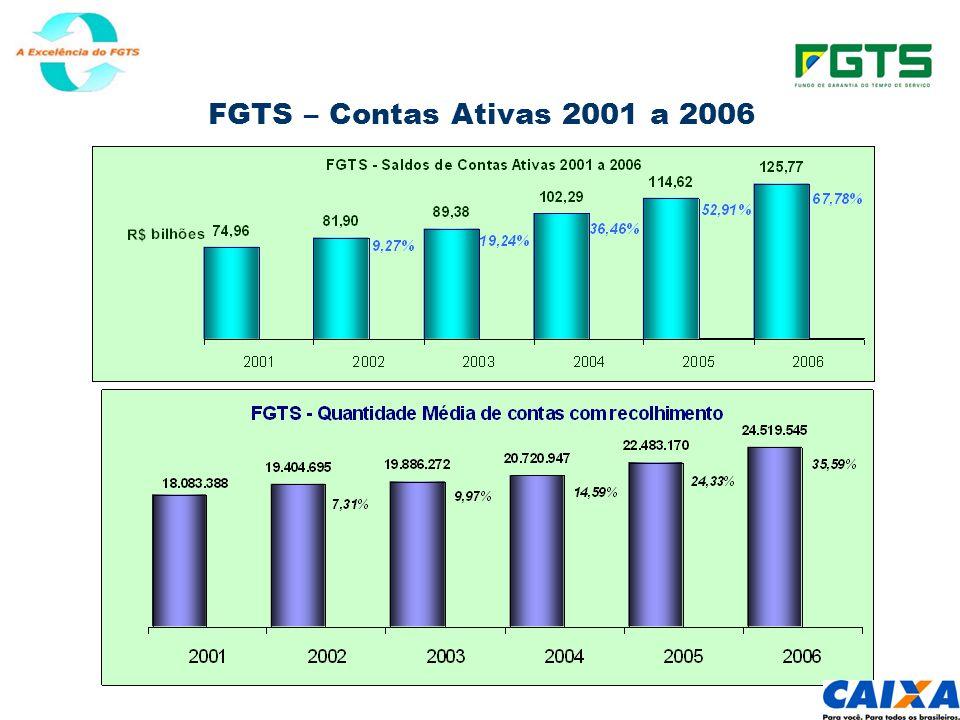 FGTS – Contas Ativas 2001 a 2006