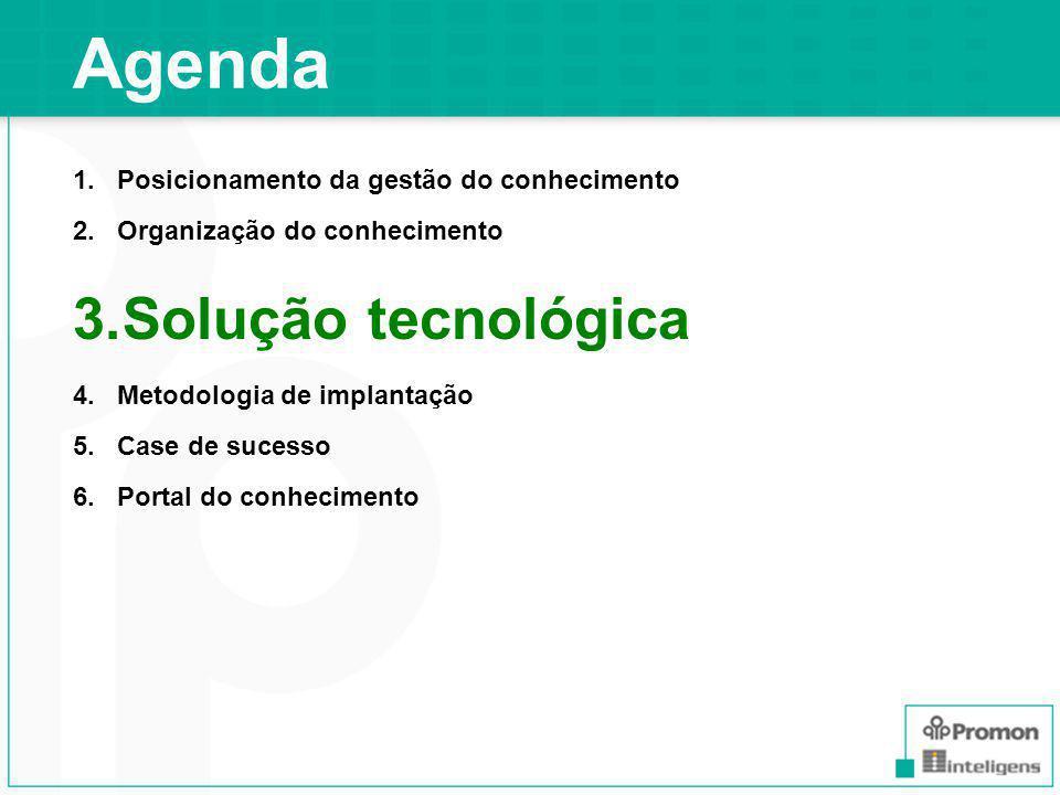 Agenda Solução tecnológica Posicionamento da gestão do conhecimento