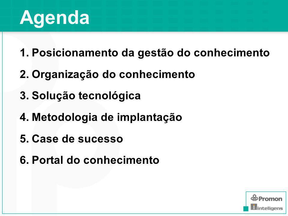 Agenda Posicionamento da gestão do conhecimento