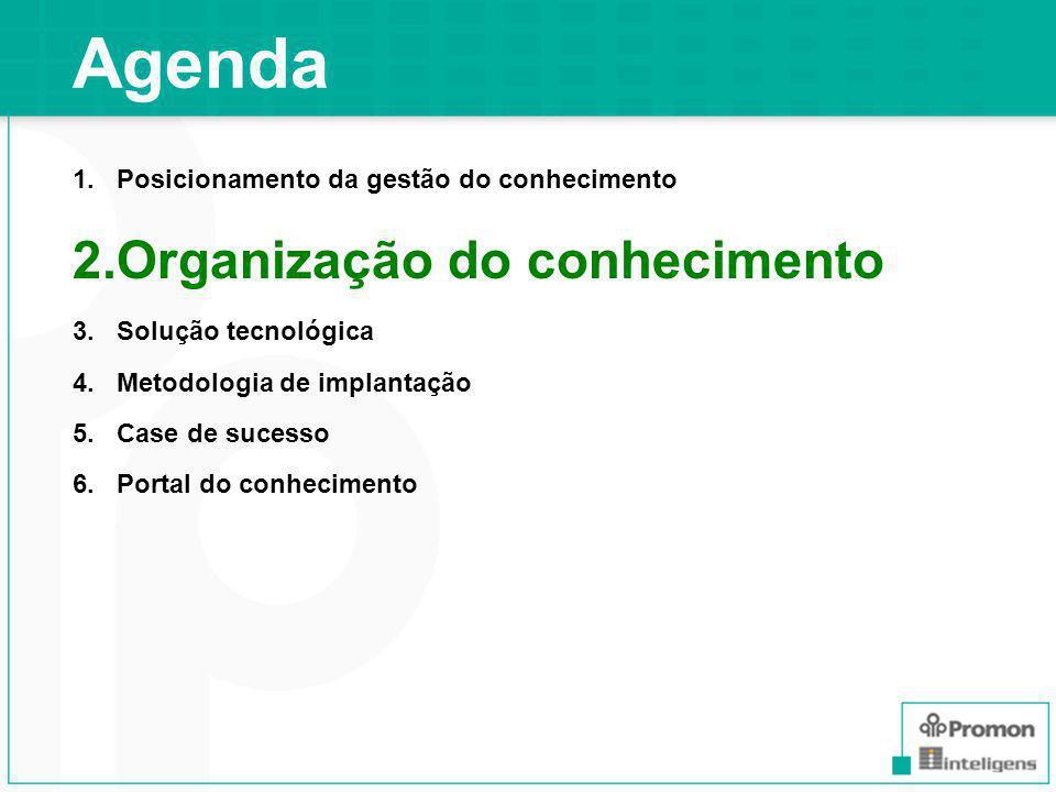 Agenda Organização do conhecimento