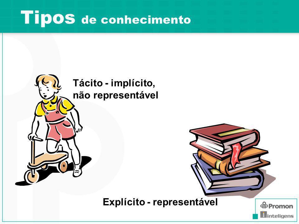 Tipos de conhecimento Tácito - implícito, não representável