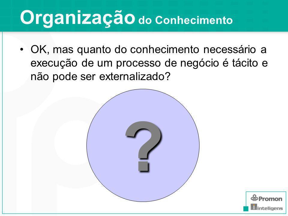 Organização do Conhecimento