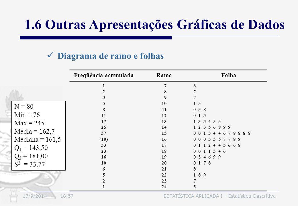 1.6 Outras Apresentações Gráficas de Dados