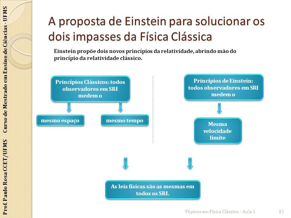 A proposta de Einstein para solucionar os dois impasses da Física Clássica