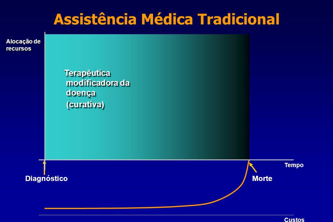 Assistência Médica Tradicional