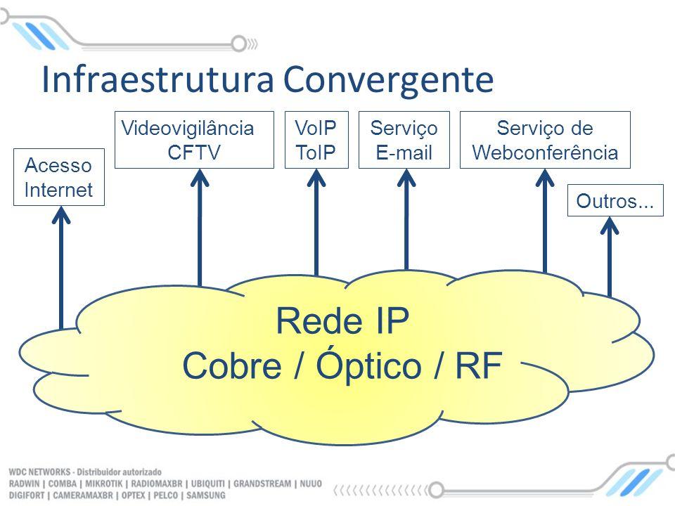 Infraestrutura Convergente