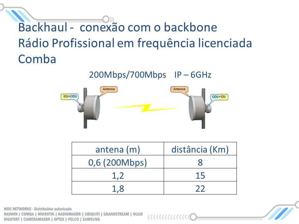 Backhaul - conexão com o backbone Rádio Profissional em frequência licenciada Comba