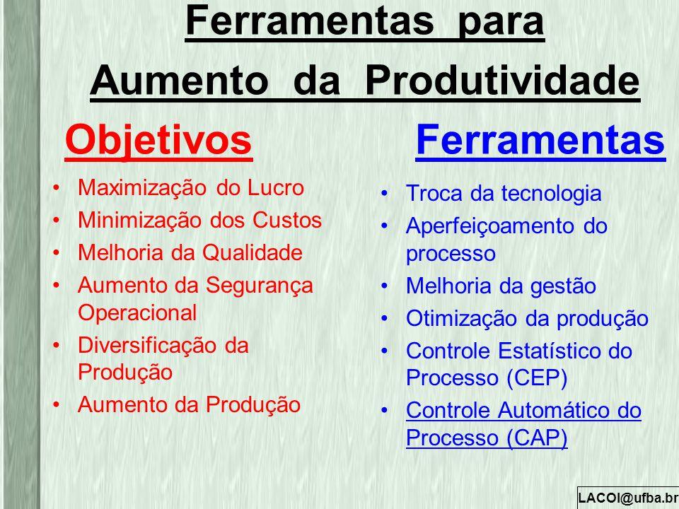Ferramentas para Aumento da Produtividade Objetivos Ferramentas
