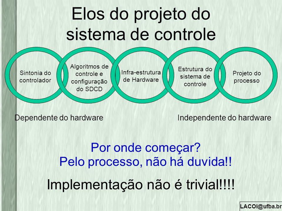 Elos do projeto do sistema de controle