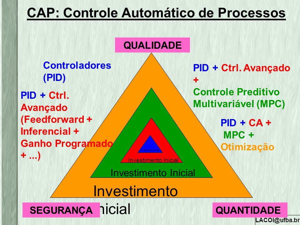 CAP: Controle Automático de Processos
