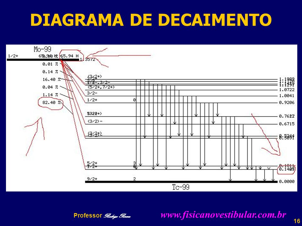 DIAGRAMA DE DECAIMENTO