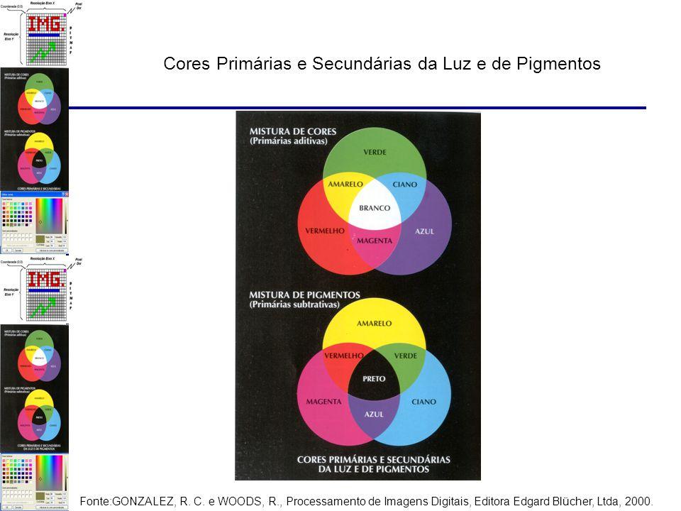 Cores Primárias e Secundárias da Luz e de Pigmentos