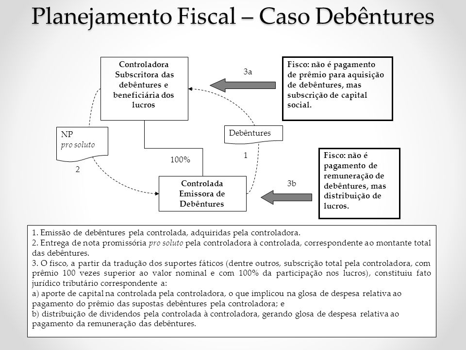 Planejamento Fiscal – Caso Debêntures