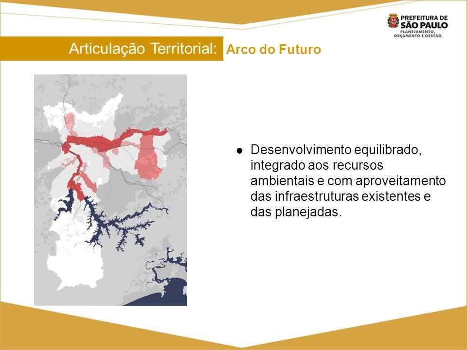 Articulação Territorial: Arco do Futuro Articulação Territorial: