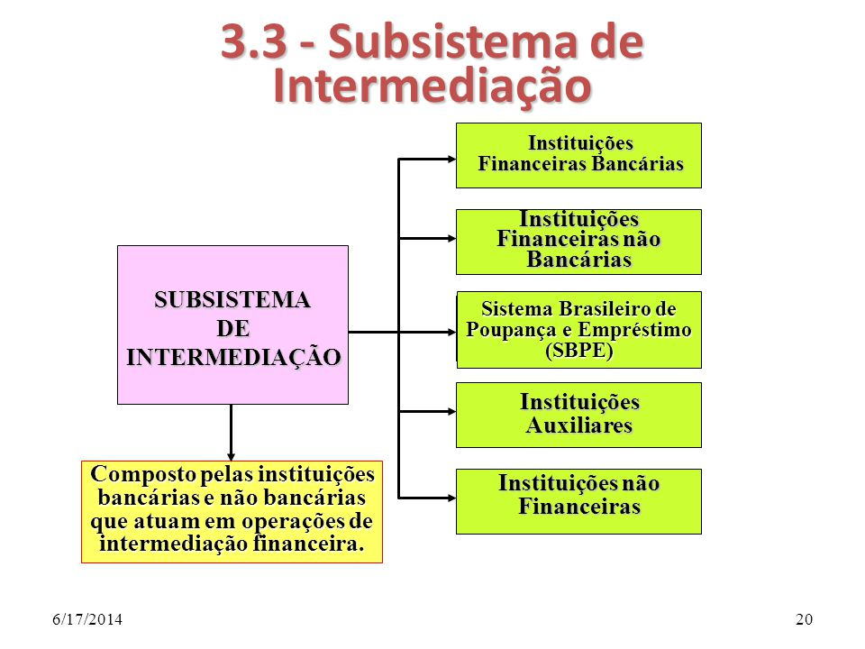3.3 - Subsistema de Intermediação