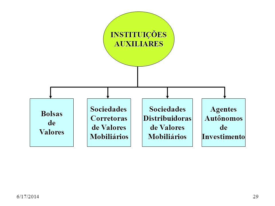 INSTITUIÇÕES AUXILIARES Bolsas de Valores Sociedades Corretoras