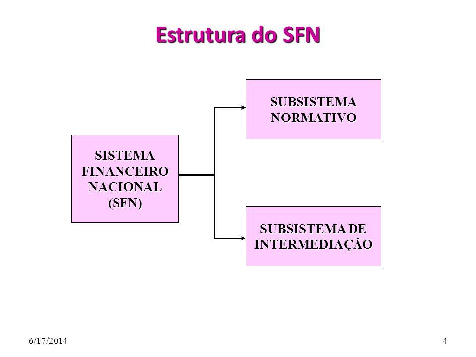 Estrutura do SFN SUBSISTEMA NORMATIVO SISTEMA FINANCEIRO NACIONAL