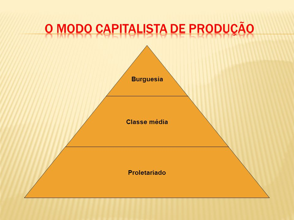 O modo capitalista de produção
