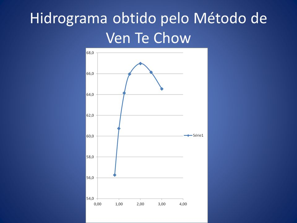 Hidrograma obtido pelo Método de Ven Te Chow