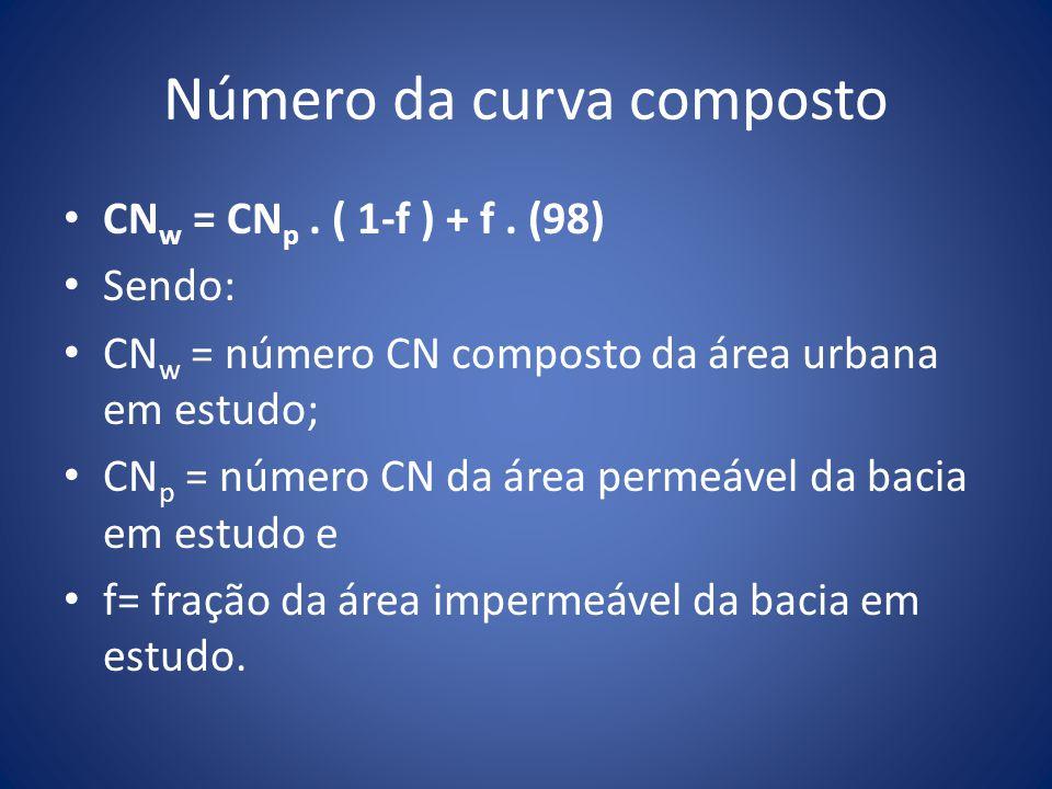 Número da curva composto