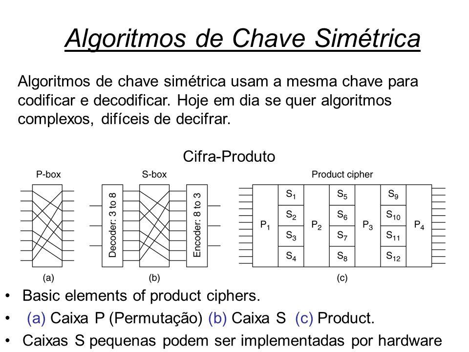 Algoritmos de Chave Simétrica