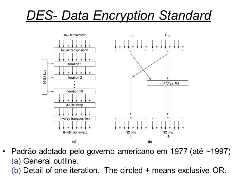 DES- Data Encryption Standard
