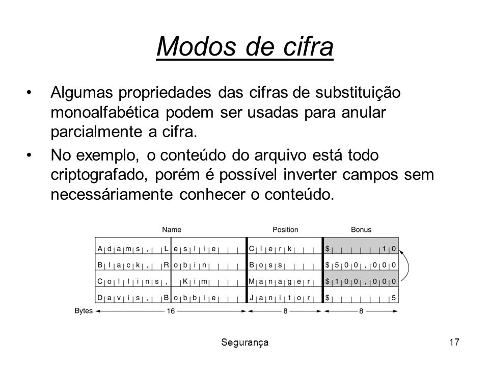Modos de cifra Algumas propriedades das cifras de substituição monoalfabética podem ser usadas para anular parcialmente a cifra.
