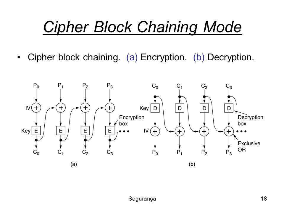 Cipher Block Chaining Mode
