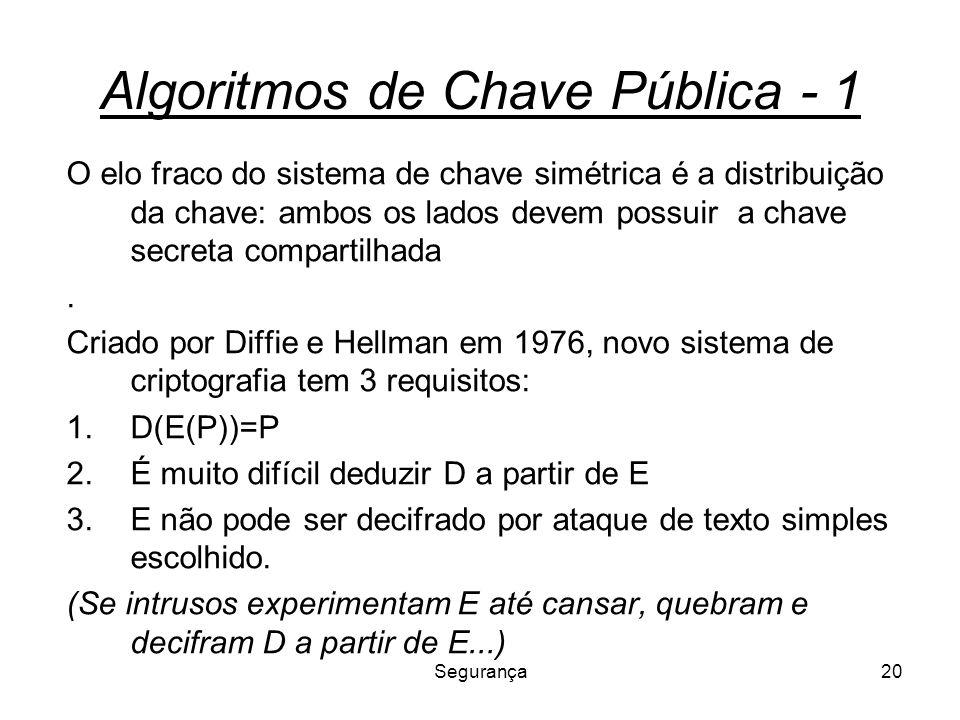 Algoritmos de Chave Pública - 1