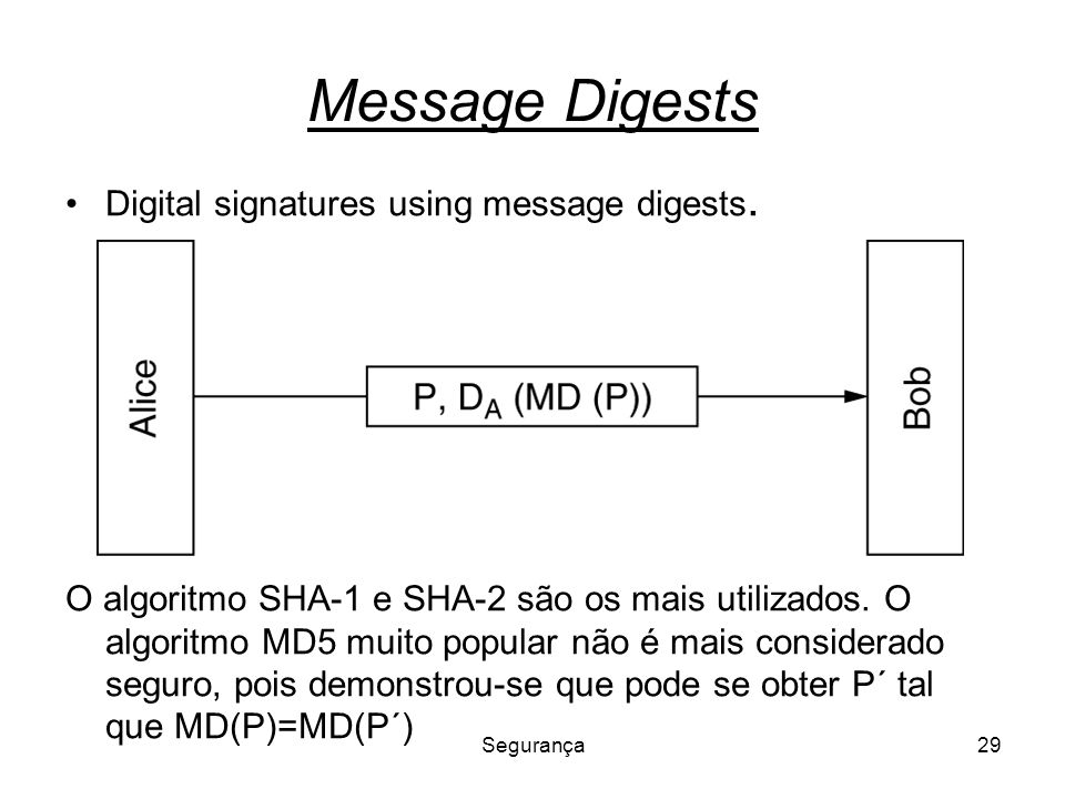 Message Digests Digital signatures using message digests.
